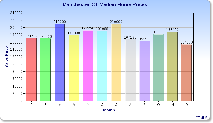 Median Home Prices in Manchester CT