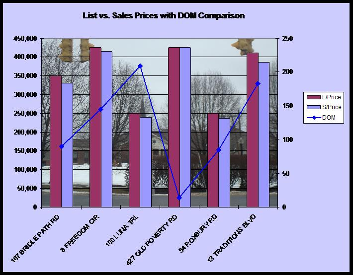 statistics for Southbury CT home sales