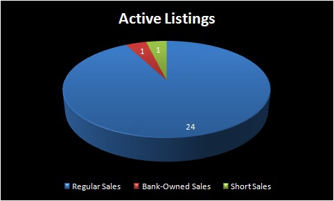 Homes For Sale - EUGENE, OR - WEST EUGENE area - ACTIVE LISTINGS BY SALE TYPE - APRIL 1, 2012 - Jim Hale, ACTIONAGENTS.NET