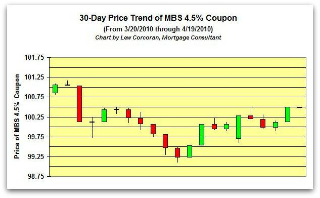 The price trend of the FNMA 30-Year 4.5% coupon from 3-20-2010 to 4-19-2010
