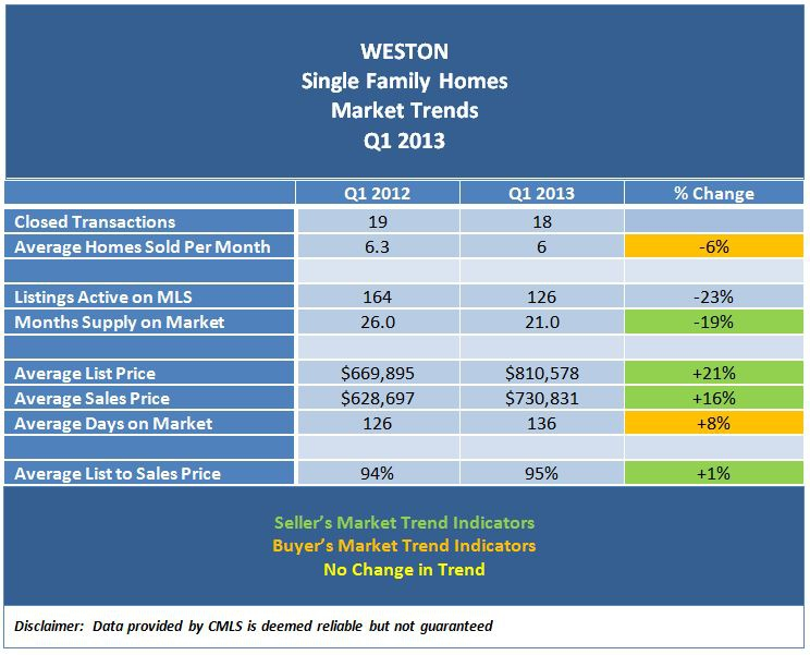 Weston Connecticut Real Estate Market Trends - Q1 2013