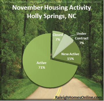 Holly Springs NC Real Estate Market Report