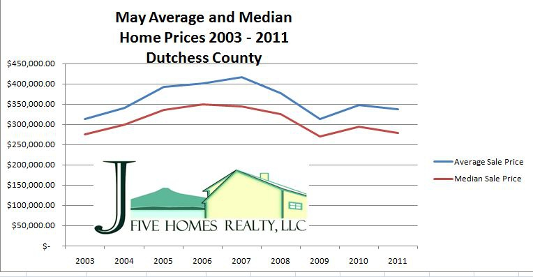 May  Average and Median Home Prices for Dutchess