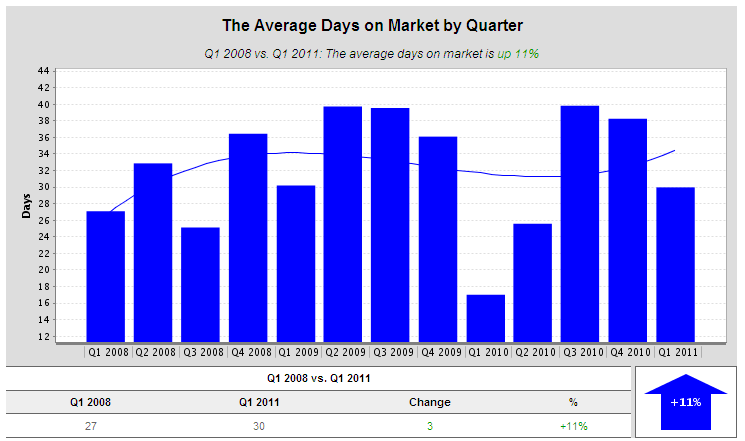 Days on market for Piedmont properties for sale 2008 to 2011