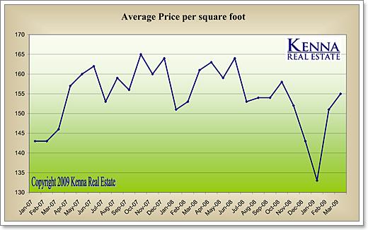 Average Price Renting A Room In Winnipeg