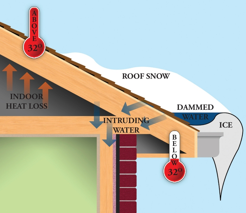 frozen pipe ice dam water damage attic basement emergency services cleanup tuckahoe ny 10707