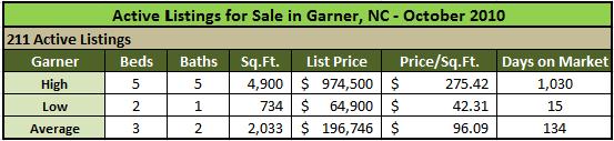 Garner Active Listings