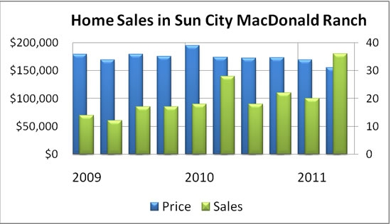 Home Sales in Sun City MacDonald Ranch