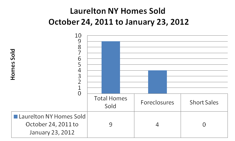 Laurelton Graphs