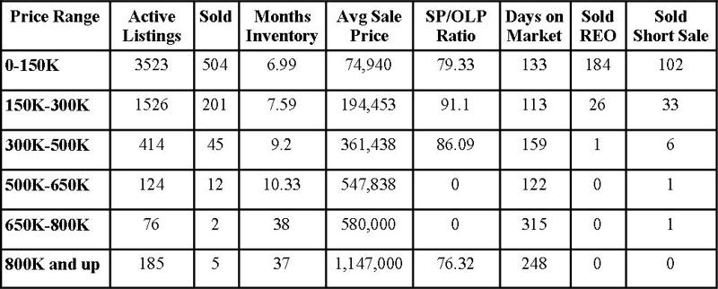 Jacksonville Florida Real Estate: Market Report June 2011