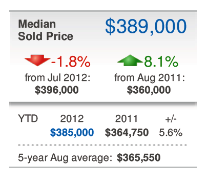 August 2012 Condo Median Price Up Over 2011