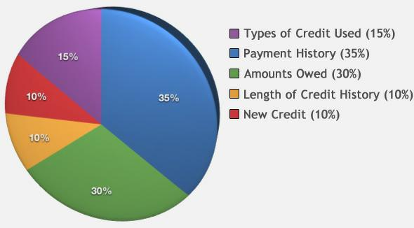 CREDIT PROFILE