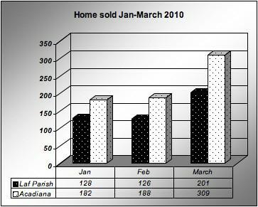 Lafayette, LA home sold Jan-March 2010