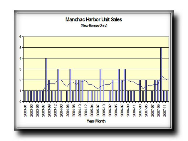 Manchac Harbor New Construction Unit Sales
