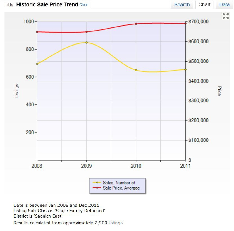 Saanich East, Single Family Homes Historical Market Trends 2008 2012