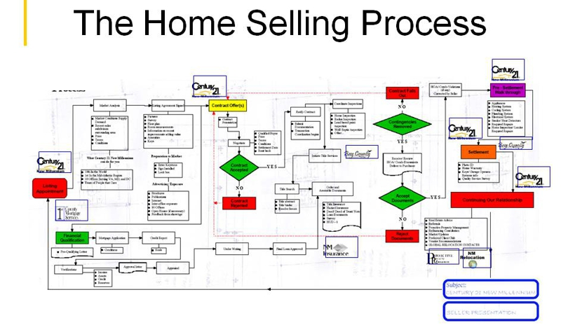 How to Create a House Flipping Business Plan with Free Template