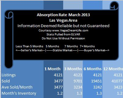 Las Vegas Area Real Estate Market Report and Absorption Rate