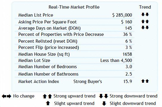 Tigard  