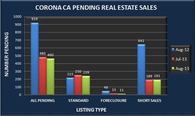 Graph comparing the number of pending real estate sales in Corona CA in August 2013 to July 2013 and August 2012