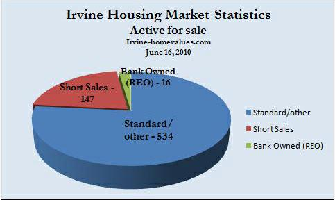 Irvine homes for sale