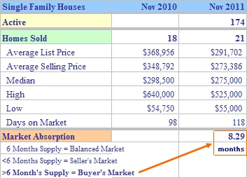 Shelton CT Single Family Market Report November 2011