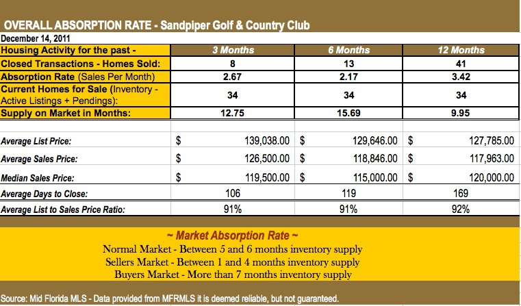 Overall Absorption Rate - Sandpiper Golf and Country Club Real Estate Market for November 2011 - A Market Report by Petra Norris - Licensed Lakeland FL Real Estate Broker