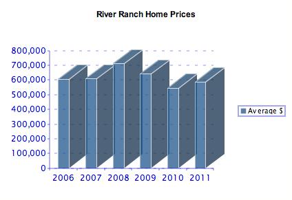 River Ranch Average Price 2006-2011