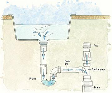 plumbing vent. Black Bedroom Furniture Sets. Home Design Ideas