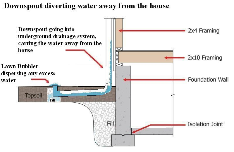 Line Example Drainage Systems Are Typically Pvc Piping