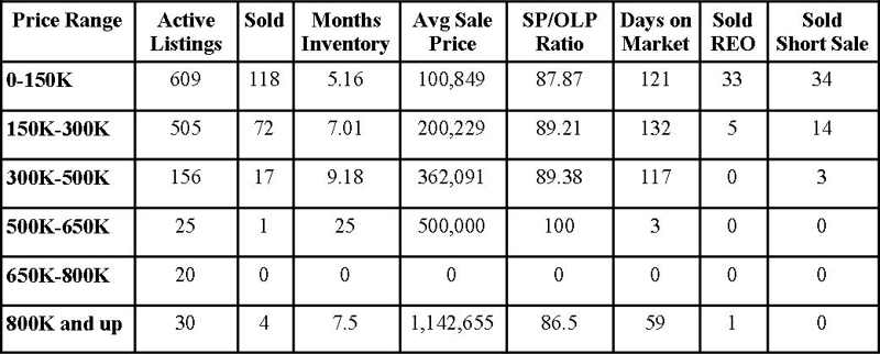 Clay County Market Report August 2011