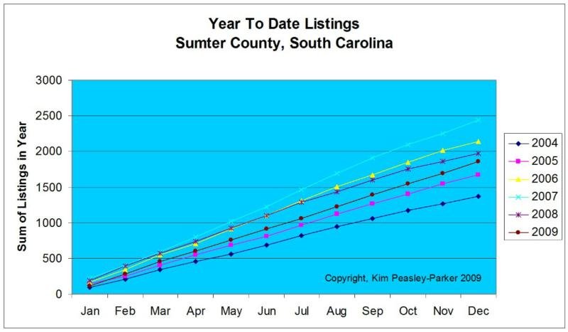 Year to Date Listing Sumter SC Real Estate Market