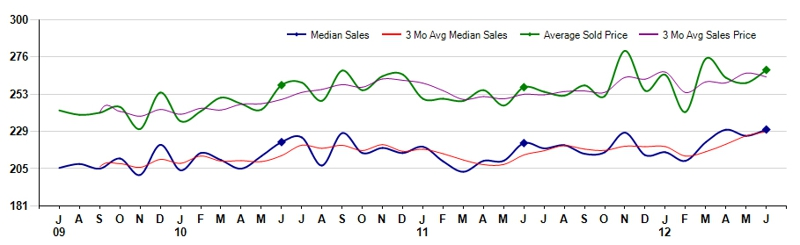 Larimer County CO July 2012 Real Estate Prices