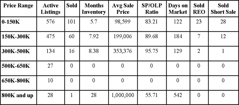 Clay County Market Report March 2012