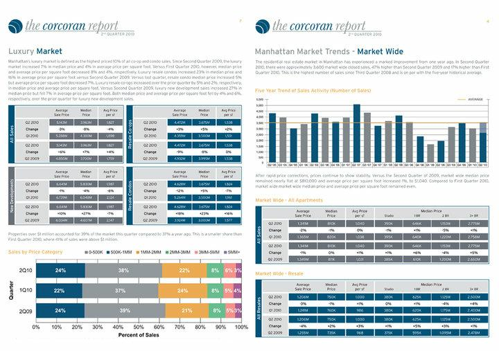 Second Quarter Corcoran Report
