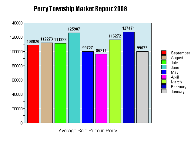 Perry Township Avg Sold Price 2008
