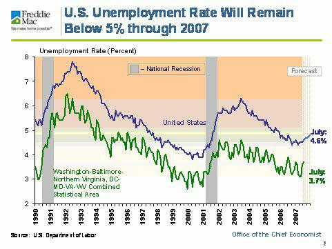 US Employment Rate