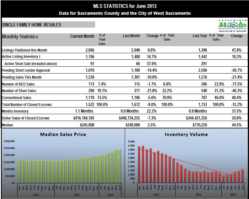 June2013 - Sacramento County Real Estate
