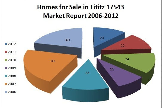 Homes for Sale in Lancaster County Lititz 17543 Market Report January 2006 - 2012