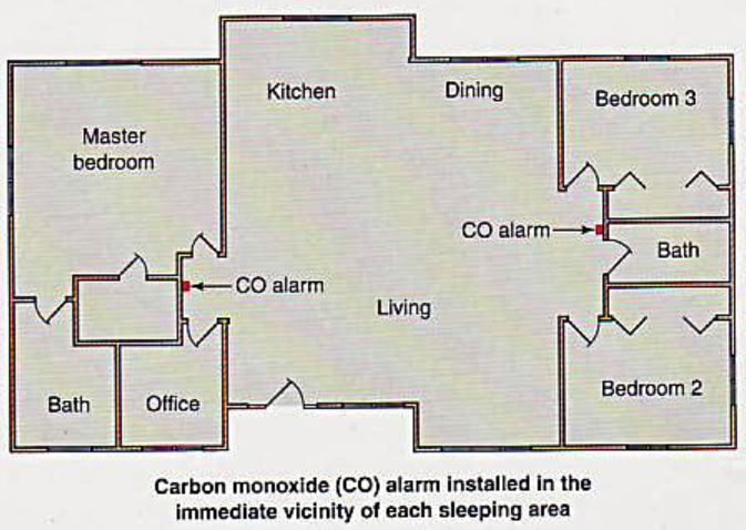 The New Carbon Monoxide Detector Law In California