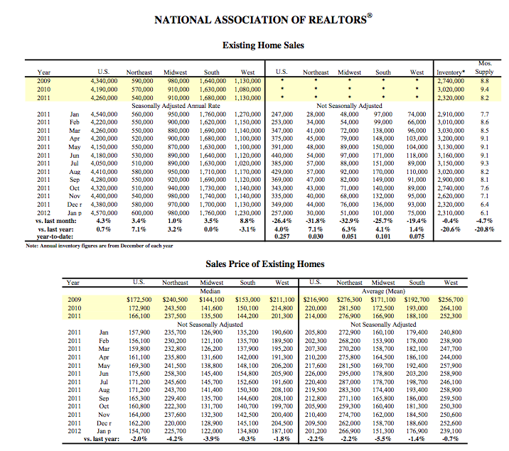 Existing Home Sales from NAR