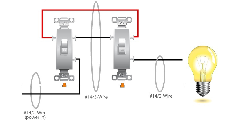 Wiring 277 Volt Light Switch Diagrams moreover Help With Replacing Double Light Switch With A Single Dimmer furthermore Housewiringdiagram moreover Wiring Diagram For Remote Control Ceiling Fan together with 3 Way Switch Diagram. on 3 way switch wiring diagram with lights