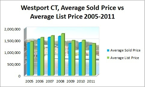 WESTPORT AVERAGE SOLD PRICE VS AVERAGE LIST PRICE 2005-2011