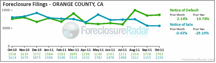 OC foreclosure filings October 2011