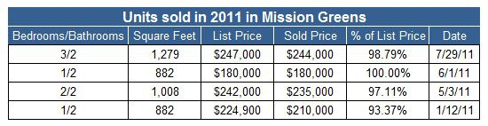 Condos sold in Mission Greens in 2011