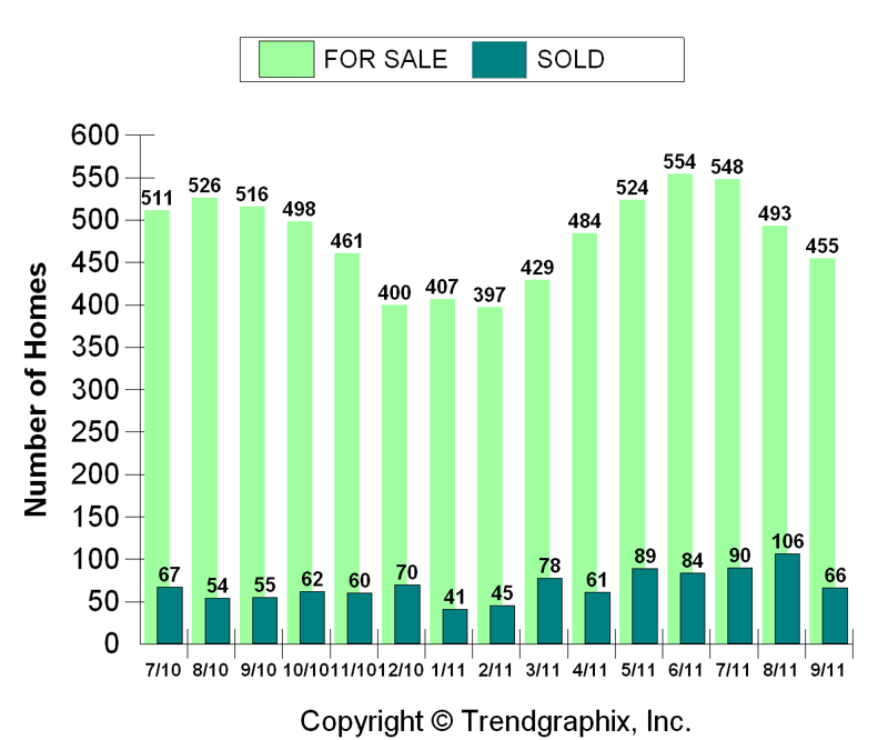 Westerville home sales