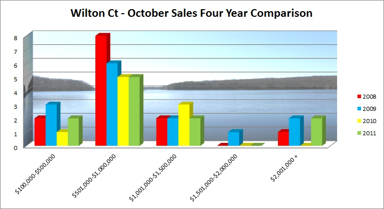 Wilton CT Real Estate Market Report October 2011