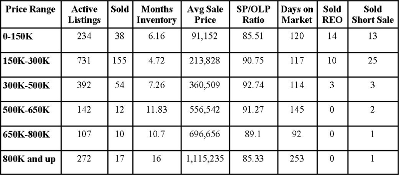 St Johns County Florida Market Report August 2011