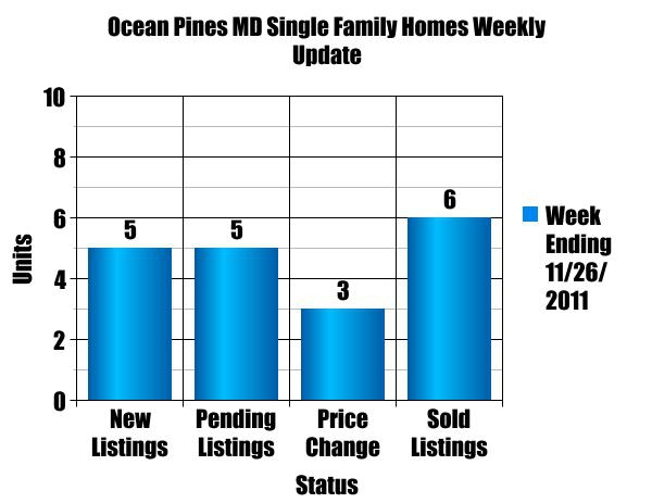 Weekly Update Ocean Pines Maryland Single Family Homes