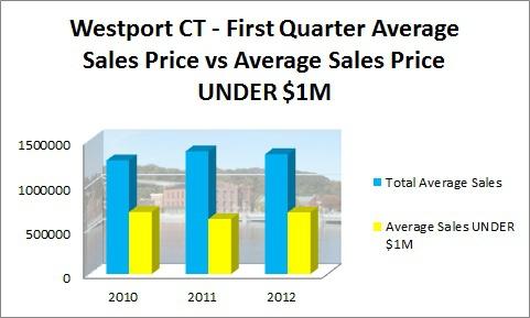 First Quarter Averages Sales Prices vs Sales Prices UNDER $1M 2010-2012