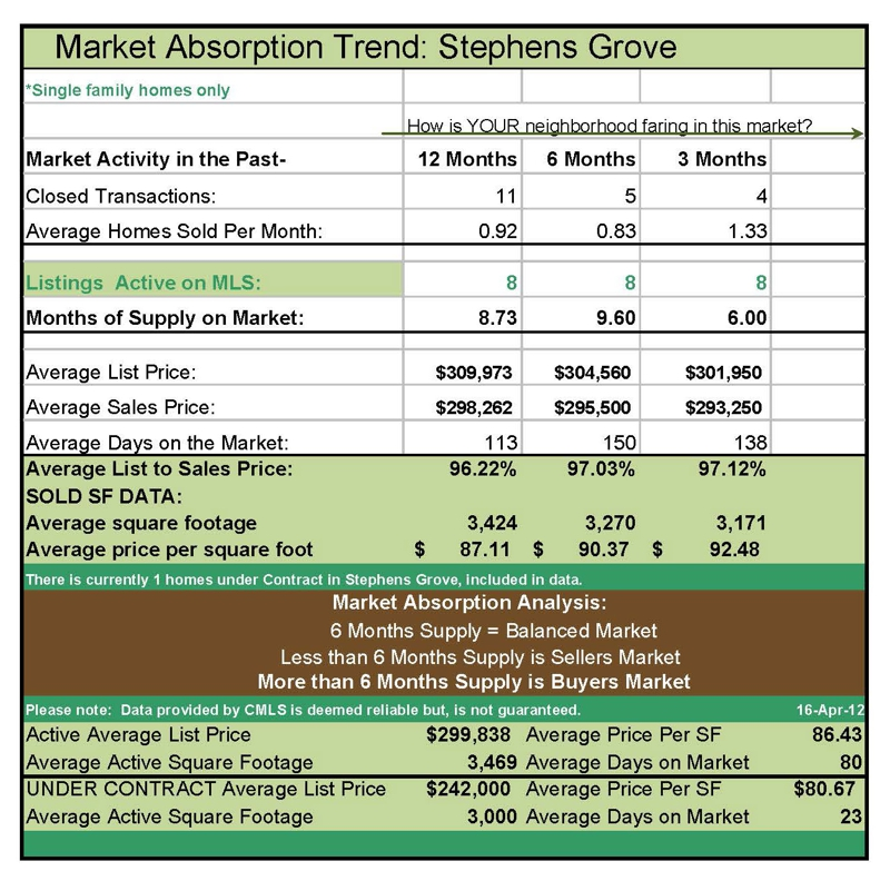 Market Absorption Trend for Stephen's Grove
